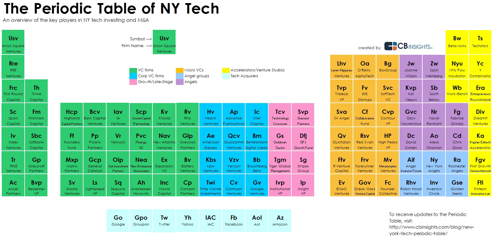 NY Periodic Table of Investors